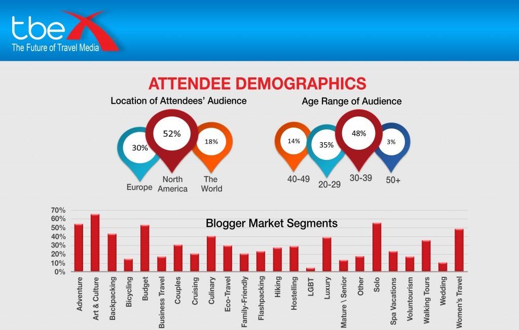 TBEX Demographics