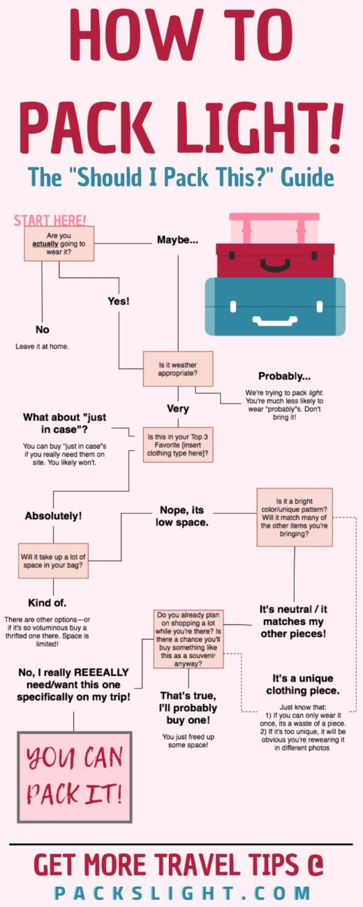 The beginners #guide to #packinglight! Learn how to determine exactly #whattobring (and leave at home!) for your next trip!