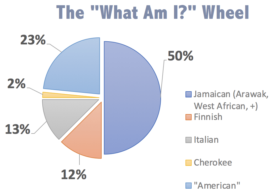 What is my ethnicity? Traveling while biracial | Packs Light
